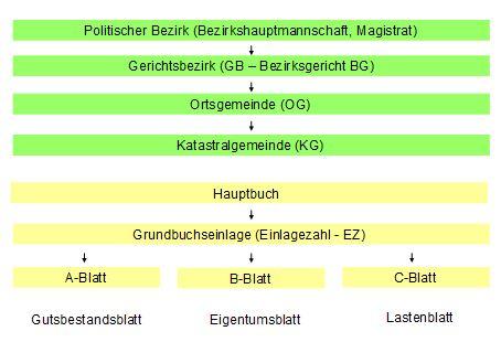 Grundbuch Organisation